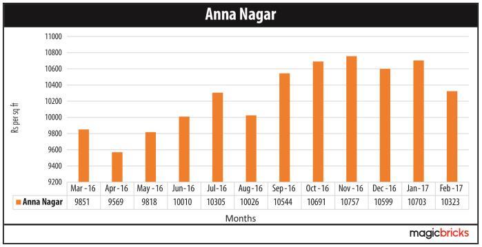 Anna Nagar.jpg