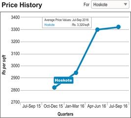 A run through over the property prices in Benalguru