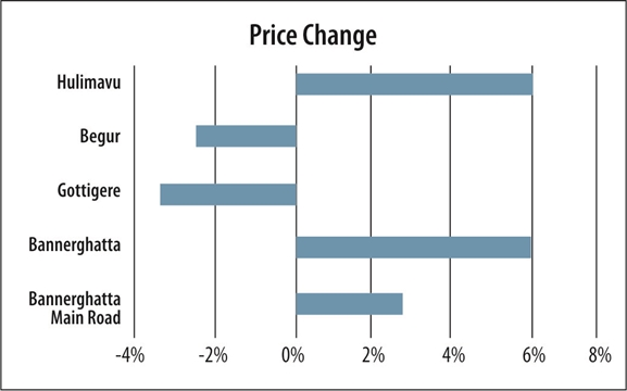Bengaluru price change in property