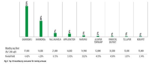 Gachibowli Investment Hotspot