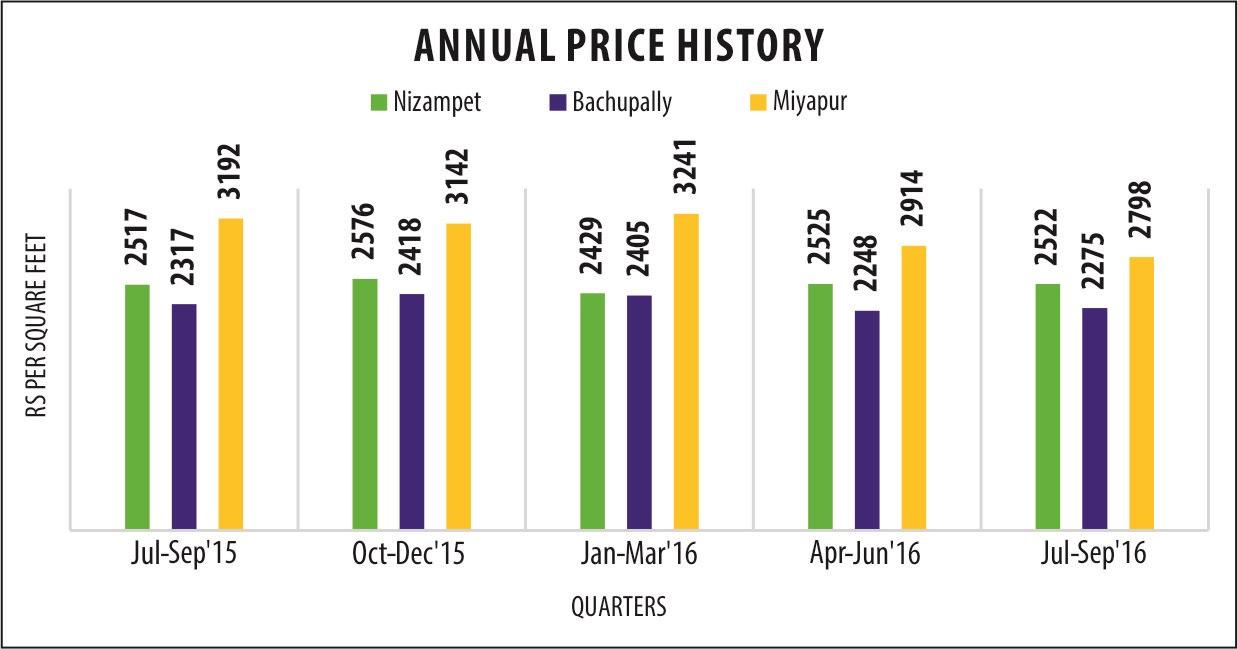 Miyapur-graph.jpg