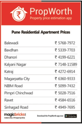 Know Pune realty better