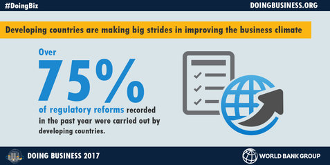Improving business world bank 1
