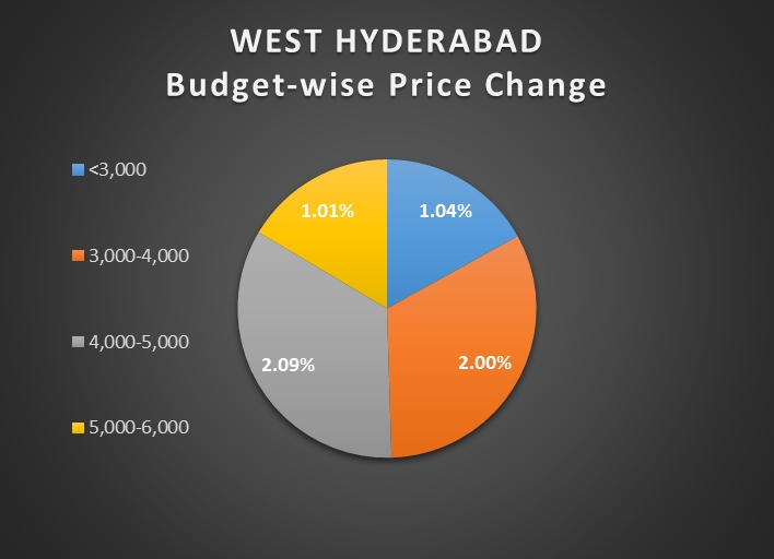 West Hyderabad enjoys price growth